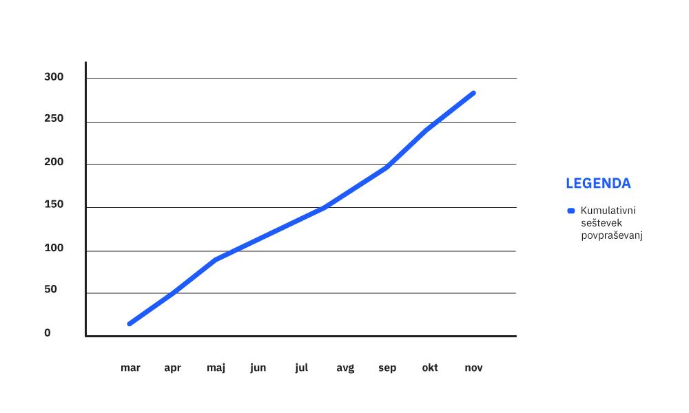 konfiguraor SaleSqueze pozroči prodajno rast
